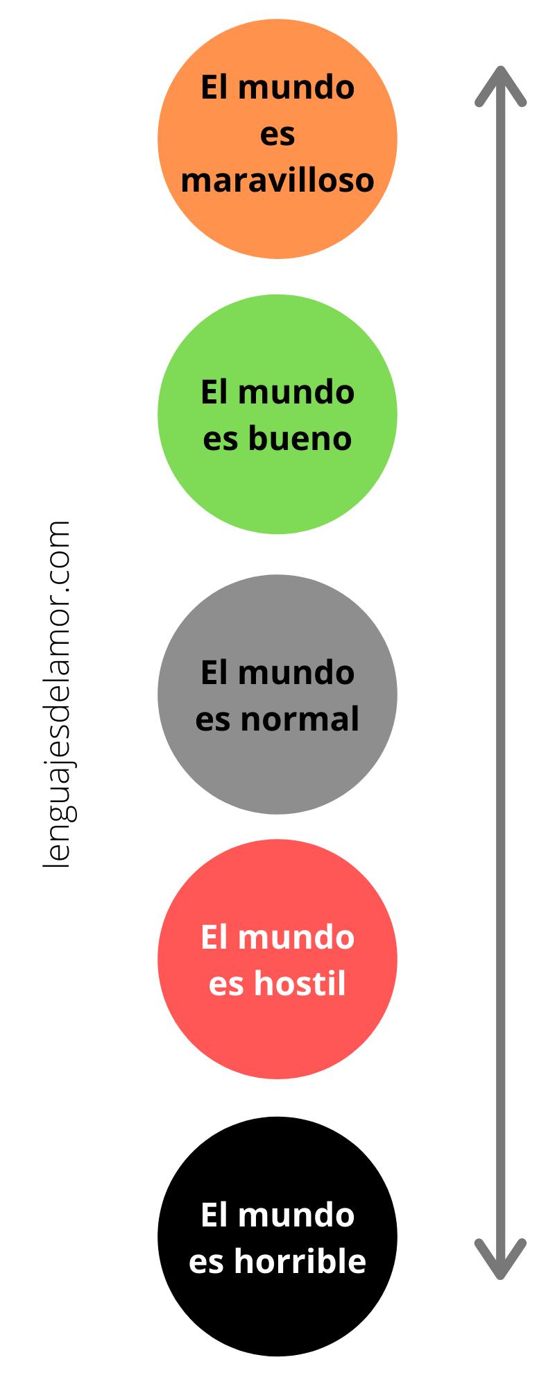 Semáforo de cosmovisión en lenguajesdelamor.com